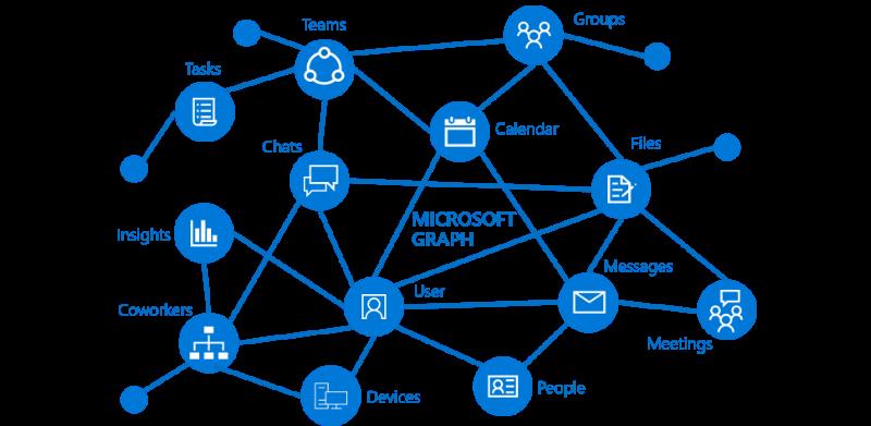 microsoft_graph