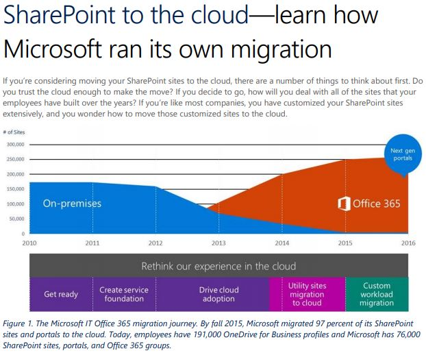 SharePoint_to_the_cloud_MSpaper.JPG