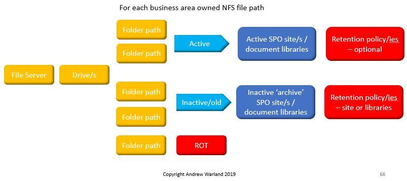 NFStoSPOMigrationMap.JPG