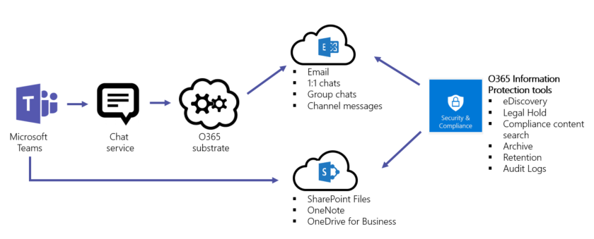 overview_of_security_and_compliance_in_microsoft_teams_image1