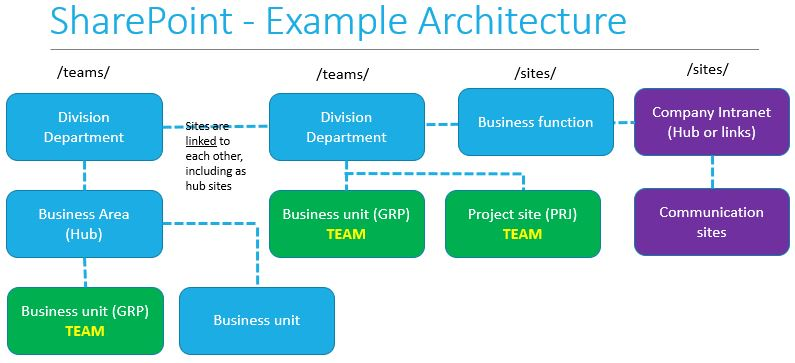 SPOExampleArchitecture
