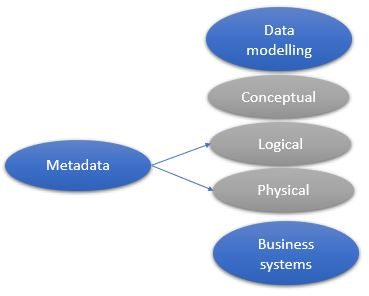 MetadataDataModelRelationship