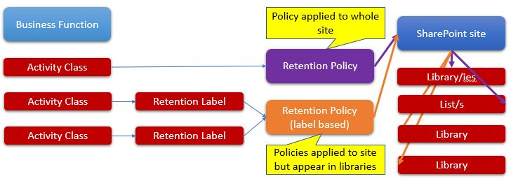 O365Retention_Model