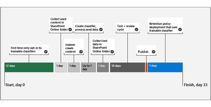 trainable-classifier-deployment-timeline_border